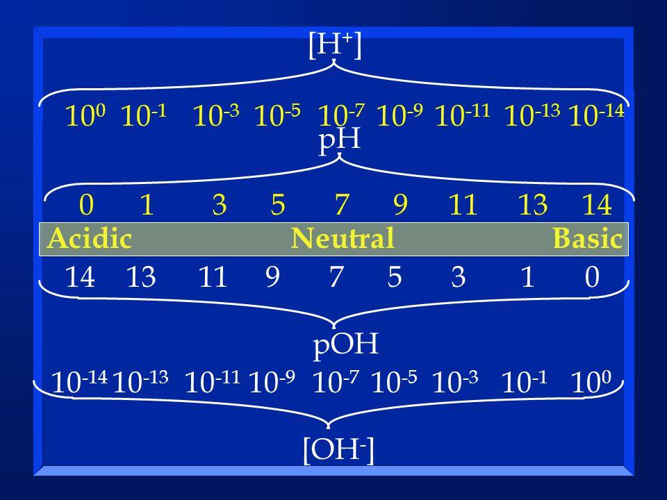 [H+] 100. 10-1. 10-3. 10-5. 10-7. 10-9. 10-11. 10-13. 10-14. pH. 1. 3. 5. 7. 9. 11. 13.